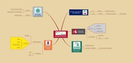 Comment créer une présentation à partir d'une mindmap Mindomo | glanage sur la toile | Scoop.it