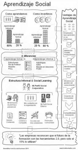 [infografía] AprendizajeSocial | Aldea Educativa | Scoop.it