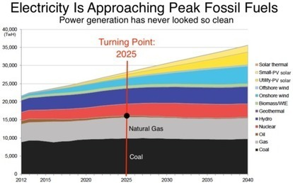 The World Nears Peak Fossil Fuels for Electricity | Climate, Energy & Sustainability: Reports & Scientific Publications | Scoop.it