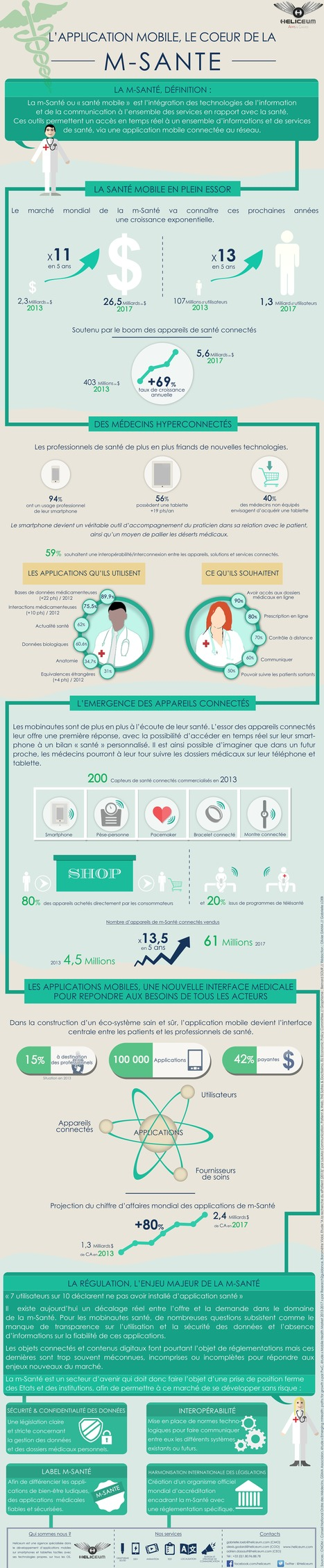 Infographie : l'#application mobile au coeur de la #msanté | E-santé | Scoop.it