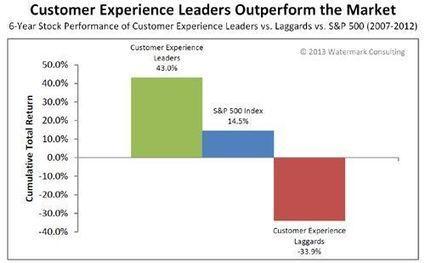 le R.O.I de l'expérience client | Orange Business Services | Marketing innovations | Scoop.it