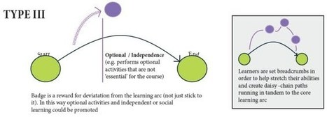 MOOC Badging and the Learning Arc - oldsmooc   Badges for Lifelong Learning   Scoop.it