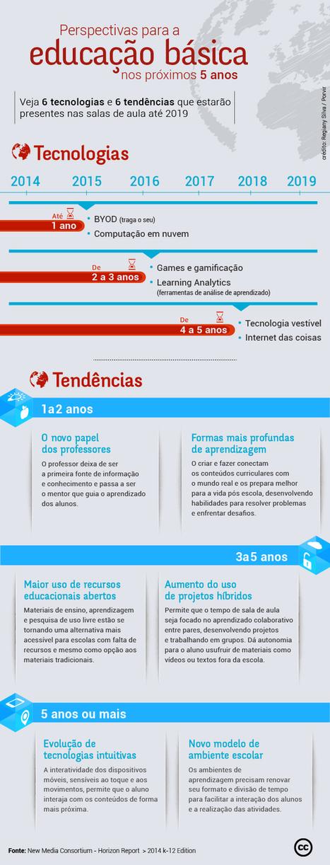 Relatório aponta novo papel do professor como tendência | PORVIR | Educação a Distância | Scoop.it