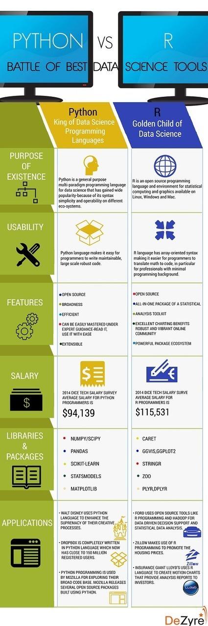 Data Science Programming: Python vs R   Bazaar   Scoop.it