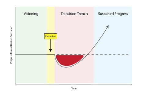 Change Management | Zen Workplace | Inspire to Change | Scoop.it