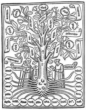 The world Tree | Holotropic Breathwork - An Unconscious Revolution | Scoop.it