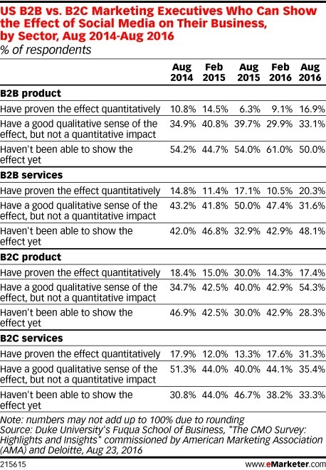 CMOs Invest in Analytics to Better Assess Social Media's Impact - eMarketer   e-Commerce and User Experience (UX)   Scoop.it