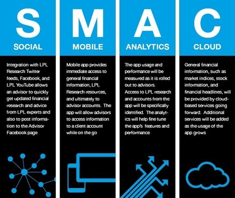 The Social, Mobile, Analytics, Cloud (SMAC) Equalizer for Small Business | Digital-News on Scoop.it today | Scoop.it