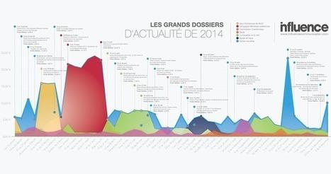 Média: Les grands dossiers l'actualité de 2014 | Archivance - Miscellanées | Scoop.it