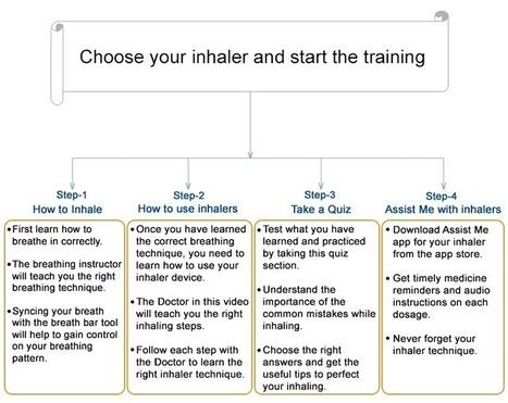 Inhaler Training   Asthma Attacks   Symptoms Of Asthma   Nebulizer   How to use inhaler   Scoop.it