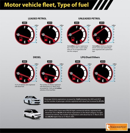 Motor vehicle fleet Infographic design | Marvin Consuegra | Runzheimer International | Scoop.it