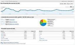 Les outils de web analytics ne sont pas entrés dans les moeurs | Projet | Scoop.it