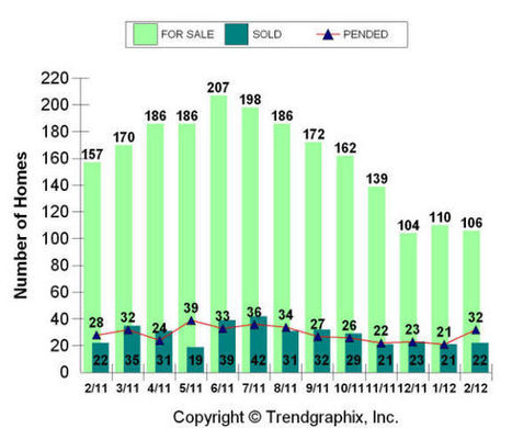 Far Northeast Heights Albuquerque Real Estate MLS Area 30 Report for February 2012 | Albuquerque Real Estate | Scoop.it