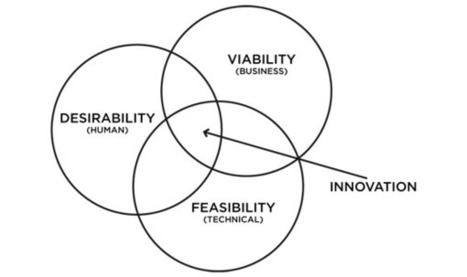 IDEO on design thinking | SDS Design + Management | Design Thinking | Scoop.it