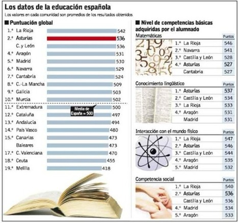 El fracaso escolar en España en datos e imágenes | Noticias, Recursos y Contenidos sobre Aprendizaje | Scoop.it