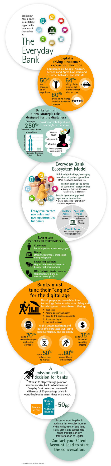 The Everyday Bank Infographic   Designing  service   Scoop.it