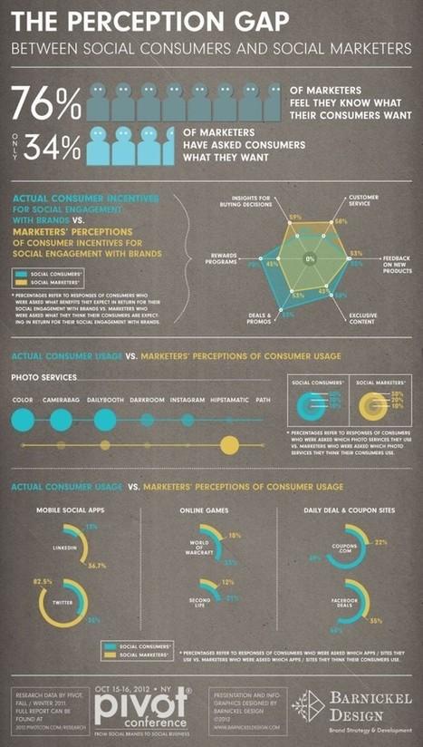 Médias Sociaux : perception des marketers vs réalité des consommateurs [infographie] | Toulouse networks | Scoop.it