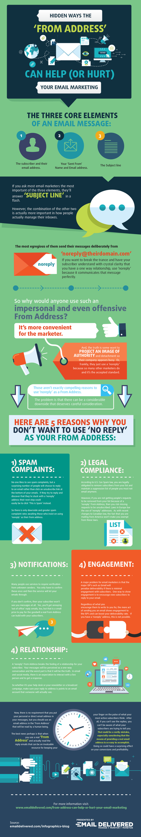 Hidden Ways the From Address Can Help or Hurt Your Email Marketing-Infographic | Email Delivered | Scoop.it