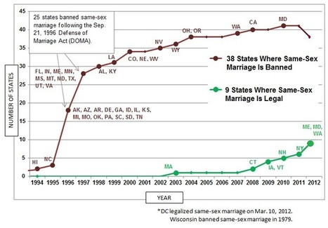 9 States with Legal Gay Marriage and 38 States with Same-Sex Marriage Bans - Gay Marriage - ProCon.org | DBQ | Scoop.it