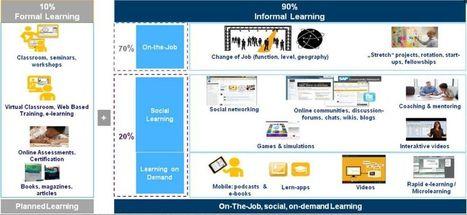 Learning SAP: The 10/20/70 Model | Social - Media - Business | Scoop.it