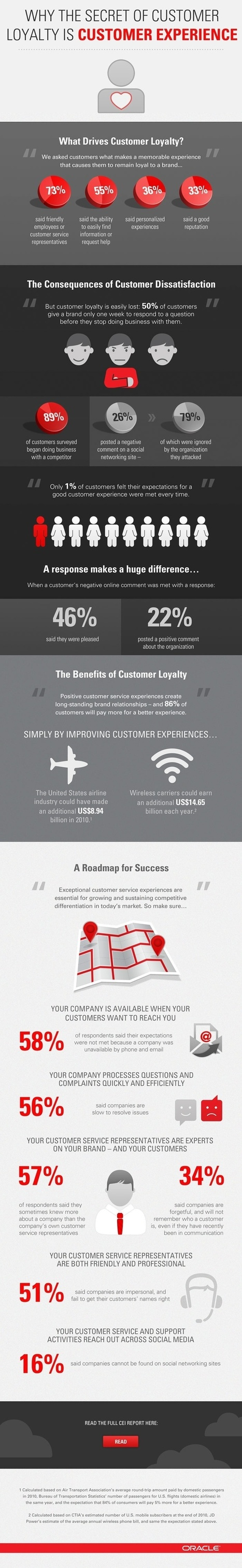 What drives customer loyalty? | Infographics | Pinterest | Curation Inbound Marketing | Scoop.it