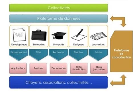 Données ouverte et collectivités, un peu de réflexion.. | Mon Canet ... | Open data | Scoop.it