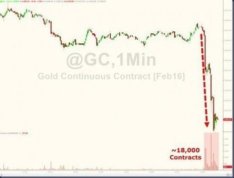 Can You Handle the Ugly Truth? - Bill Holter :: @JSMineset #centralBanks | Gold and What Moves it. | Scoop.it