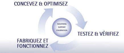 Applications HBM - Nos solutions pour la qualité de vos produits | HBM eDrive Testing | Scoop.it