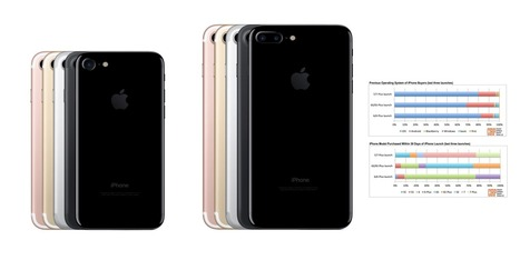 Report: iPhone 7 adoption higher than iPhone 6s launch, increased Android switchers as high as 18%   iPhone Marketing   Scoop.it