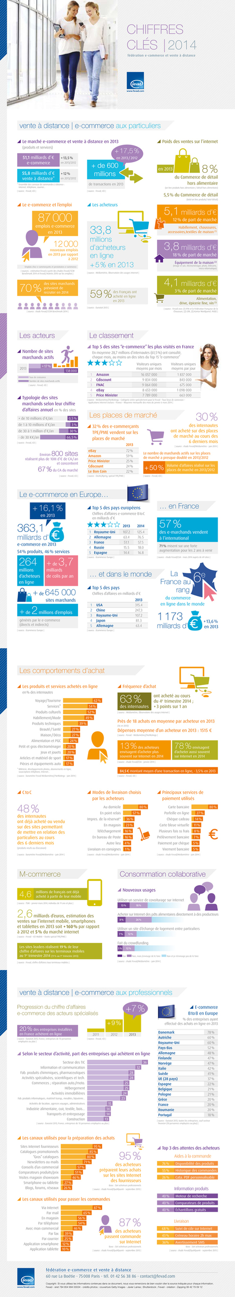 Infographie: Enjeux du Ecommerce 2014 | Scoop4learning | Scoop.it