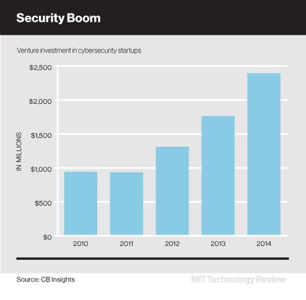 La inversión en 'start-ups' de ciberseguridad bate récords - MIT Technology Review | Ciberseguridad + Inteligencia | Scoop.it
