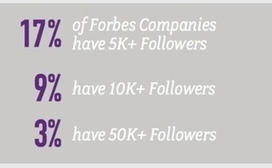 How Do You Stack Up Against Top Brands on Twitter? [Study] | The right foundation for Social Media | Scoop.it