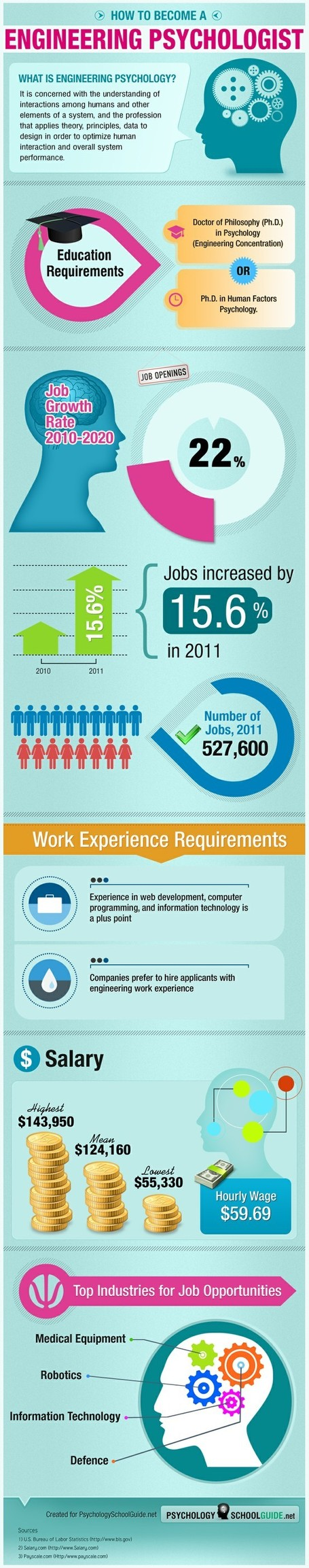 How to Become an Engineering Psychologist - Infographic | Psychology Professionals | Scoop.it