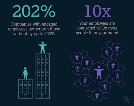 The Ultimate Social Media Employee Advocacy Guide | SocialMoMojo Web | Scoop.it