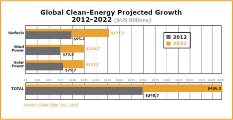 Clean Edge - Clean Energy Trends 2013 | Green Innovation | Scoop.it