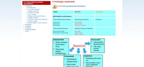 Internetix - Lukion ja peruskoulun kursseja | Opeskuuppi | Scoop.it