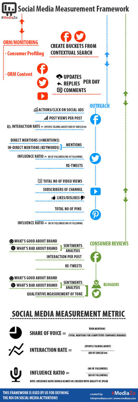 An Infographic on Social Media Measurement Framework | Social Media Monitoring & Metrics | Scoop.it