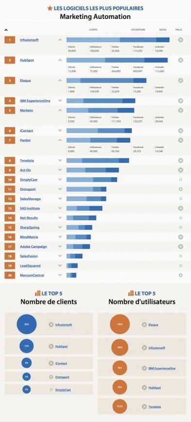 Quels sont les 20 logiciels de Marketing Automation les plus populaires ? [classement] | Marketing Automation in B2B | Scoop.it