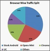 bigMobility: 30% of Snapdeal Orders Come from Mobile Traffic ... | Mobile Commerce | Scoop.it