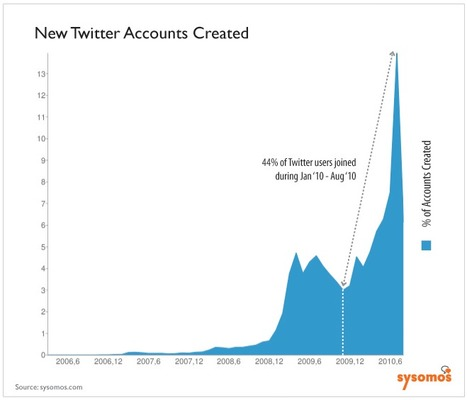 Twitter Statistics - In-depth Report by Sysomos on Twitter's Growth | Social Networks & Social Media by numbers | Scoop.it