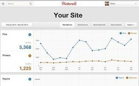 Pinterest Web Analytics Launches for Verified Websites | Social Media Analytics and Online Brad Tracking | Scoop.it