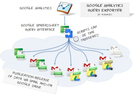 Using Google Spreadsheets as a Google Analytics Data Bridge | Time to Learn | Scoop.it