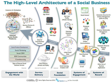 The Architecture Of A Social Business | Visualisation | Scoop.it