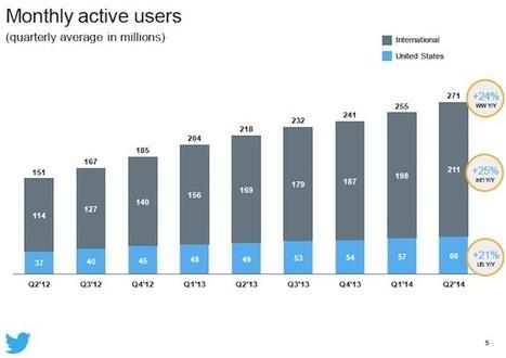 Twitter : 271 millions d'utilisateurs et 145 millions de dollars de pertes | Musique et Innovation | Scoop.it