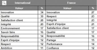 La satisfaction client n'est pas la première valeur des entreprises en France   World tourism   Scoop.it