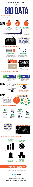 Cloud Infographic: Retail Big Data - CloudTweaks.com: Cloud Information | Big data Analysis | Scoop.it