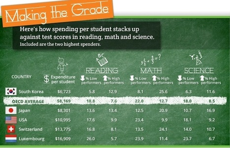 FactCheck.org : Jeb Bush Gets 'F' on School Spending | Common Sense Politics | Scoop.it