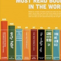 Top 10 Most Read Books in the World | Visual.ly | Feed the Writer | Scoop.it