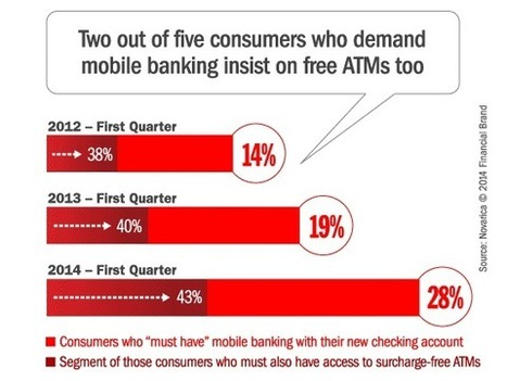 Shoppers Demanding Mobile Banking Still Want Easy Access to Cash - The Financial Brand | Contextual insights in banking | Scoop.it