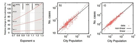 Data Mining Reveals How Human Health Varies with City Size | Social Foraging | Scoop.it